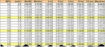 Treadmill Pace Chart Km 22 Veritable Mph To Pace Conversion Chart