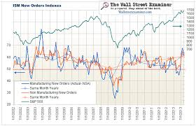 Ism Purchasing Managers Index Chart Ism New Orders And Factory Orders The Wall Street Examiner