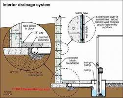 basement drainage design. Modren Basement Basement Drainage System Design Interior Perimeter Drain Or French To  Stop Prevent Best Images With S