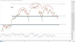 International Stock Index Chart What International Markets Are Suggesting All Star Charts