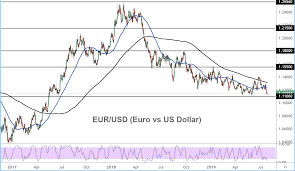 Euro Vs Dollar Chart Rally Stumbles On Fed Concerns