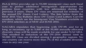 dv green card lottery cut off numbers
