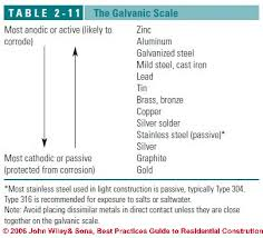 Galvanic Corrosion Definition Effects Of The Galvanic