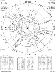 Terry Nazon Web Store Astrology Accessories Horoscope