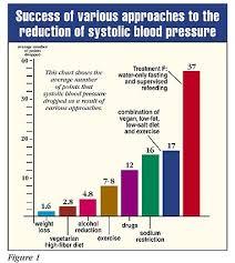 21 Thorough Blood Pressure Chart 142 88