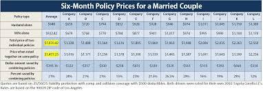 Auto Insurance Company Comparison Chart Home And Auto Insurance