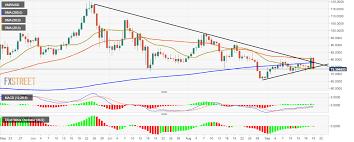 Monero Price Analysis Xmr Usd Charts Bearish Engulfing