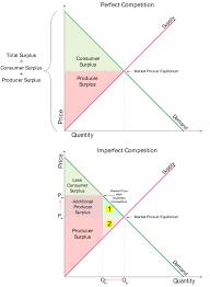 Market Models Pure Competition Monopolistic Competition