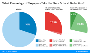 2014 Standard Deduction Chart The State And Local Tax Deduction A Primer Tax Foundation