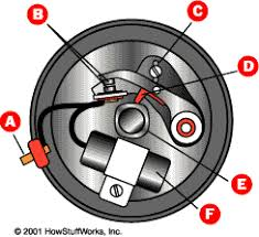 ignition system distributor how automobile ignition systems work a cam in the center of the distributor pushes a lever connected to one of the points whenever the cam pushes the lever it opens the points