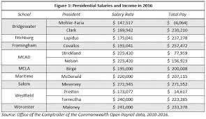 Office Salary The Crazy World Of College Presidential Salaries Part 2 A Deeper