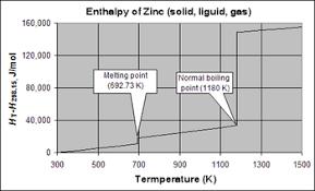 Heat Of Solution Chart Enthalpy Of Vaporization Wikipedia