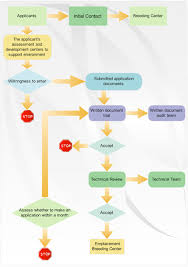 Want A Free Flowchart Download We Got You Covered
