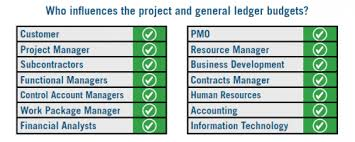 The Characteristics Of An Adequate Project Budget Unanet
