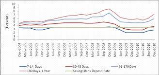 Home Loan Interest Rates Comparison Chart In India Reserve Bank Of India Database