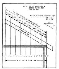 Rafter Size Chart Figure 2 17 Rafter Length