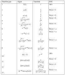 Laplace Transform Formula Conditions Properties And
