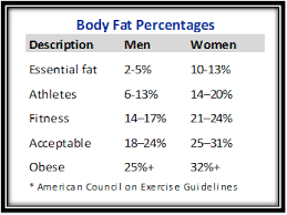 Nsca Body Fat Percentage Charts Body Composition Hiit2fit