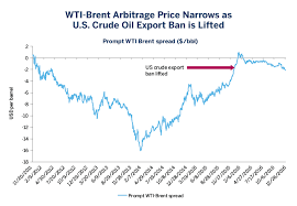 Wti And The Changing Dynamics Of Global Crude Oil Cme Group