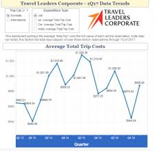 International Business Trip Costs Remain Flat While Domestic Trip