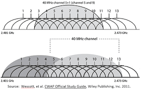 Channel Bonding In Wifi Rules And Regulations It