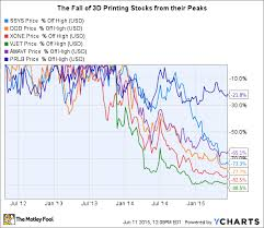 The Best Stocks To Buy In 3d Printing The Motley Fool