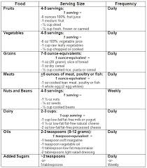A Healthy Diet Chart For Weight Gain Diet Gain Weight Online Charts Collection