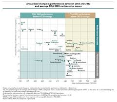 American Schools Vs The World Expensive Unequal Bad At