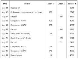 Bank Reconcilation Preparing A Bank Reconciliation Statement Method Format