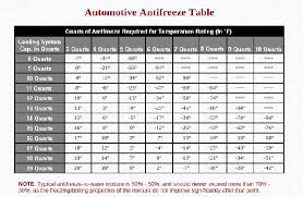 Foam Fill Chart Filling Rear Tractor Tires With Antifreeze Tractor Tires