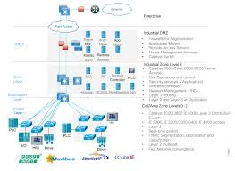 Cisco Design Tool Networking And Security In Industrial Automation