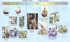 Развитие науки в Раннее Новое время век Новая история  Технический прогресс в Раннее Новое время