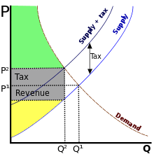 Accounting T Chart Value Added Tax Wikipedia