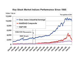 Education When Were The Most Prolific Bull And Bear Market