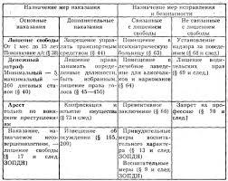 Сущность и цели виды наказаний курсовая achinskavto Сущность и цели виды наказаний курсовая