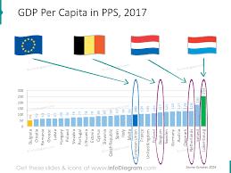 Belgium Netherlands Luxembourg Benelux Europe Economics Gdp Unemployment Debt