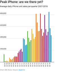 Chart Of Iphone Sales Chart Of The Day As We Method Peak Iphone Apple Needs You