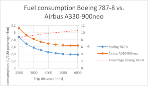 Boeing The Airbus A330neo A Real Competitor For The Boeing