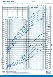 10 Year Old Weight Chart 49 Faithful Baby Boy Height Percentile Chart