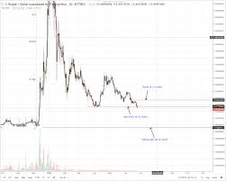 Ripple Xrp Daily Chart For June 25 The Global Mail