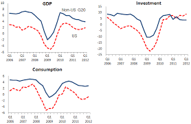 explaining the global great recession vox cepr s policy portal explaining the global great recession