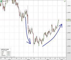 British Pound In Massive Upswing Here Are 3 Reasons