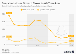 Chart Snapchats User Growth Slows To All Time Low Statista