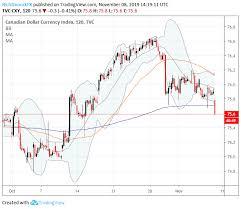 Canadian Dollar Trading Chart Canadian Dollar Loonie Sinks On Weak Jobs Report Housing
