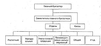 Организация бухгалтерского учета в обществе с ограниченной  Структура бухгалтерского аппарата