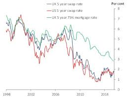 5 Year Mortgage Rate Chart Uk Mortgage Rates Born In The Usa The Otc Space