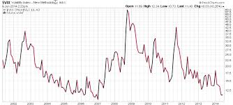 The Vix As I See It Asymmetry Observations