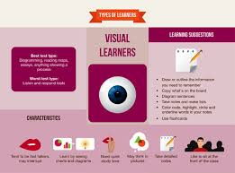 homeschool world news discover your learning style visual learners characteristics learning suggestions