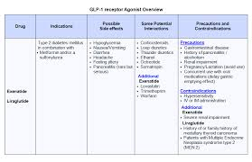 Glp 1 Agonist Comparison Chart Educate Diabetes Mellitus