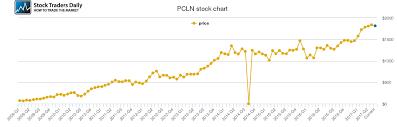 Priceline Stock History Chart Priceline Com Price History Pcln Stock Price Chart